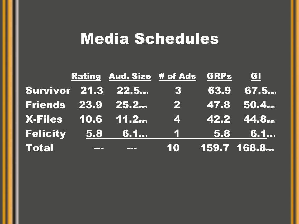Media Schedules Rating Aud. Size # of Ads GRPs GI Survivor 21.3 22.5 mm 3 63.9 67.5 mm Friends 23.9 25.2 mm 2 47.8 50.4 mm X-Files 10.6 11.2 mm 4 42.2