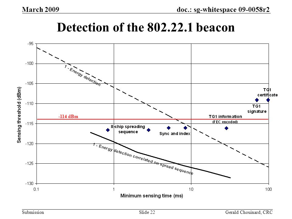 doc.: sg-whitespace 09-0058r2 Submission March 2009 Gerald Chouinard, CRCSlide 22 Detection of the 802.22.1 beacon -114 dBm