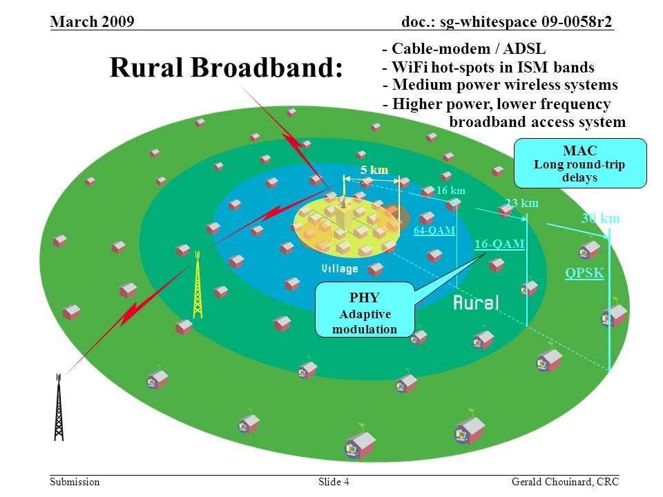 doc.: sg-whitespace 09-0058r2 Submission March 2009 Gerald Chouinard, CRCSlide 4 Rural Broadband: - Cable-modem / ADSL - WiFi hot-spots in ISM bands - Higher power, lower frequency broadband access system 30 km 23 km 16 km MAC Long round-trip delays QPSK 16-QAM 64-QAM PHY Adaptive modulation - Medium power wireless systems 5 km