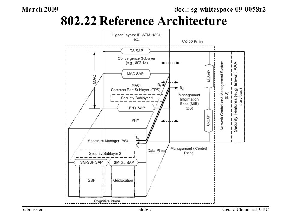 doc.: sg-whitespace 09-0058r2 Submission March 2009 Gerald Chouinard, CRCSlide 7 802.22 Reference Architecture