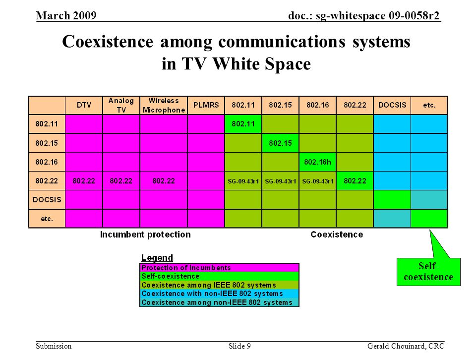 doc.: sg-whitespace 09-0058r2 Submission March 2009 Gerald Chouinard, CRCSlide 30 Coexistence Beacons for Inter-WRAN Communications Inter-cell communication mechanism to keep BSs aware of the other nearby WRAN cell operation: –Coexistence beacon Transmitted during the self-coexistence windows at the end of some frames by the BS and/or some designated CPEs Monitored by BSs and other CPEs from same and different cells on same channel or different channel for future channel switching Signals IP address of BS and CPE every 15 min.