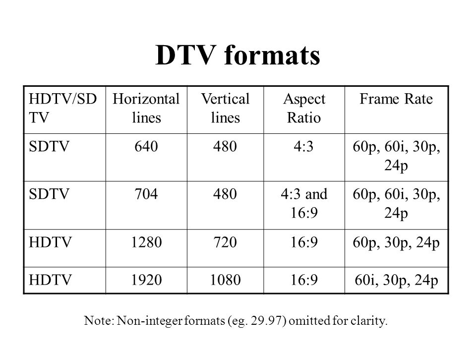 DTV formats HDTV/SD TV Horizontal lines Vertical lines Aspect Ratio Frame Rate SDTV6404804:360p, 60i, 30p, 24p SDTV7044804:3 and 16:9 60p, 60i, 30p, 24p HDTV128072016:960p, 30p, 24p HDTV1920108016:960i, 30p, 24p Note: Non-integer formats (eg.