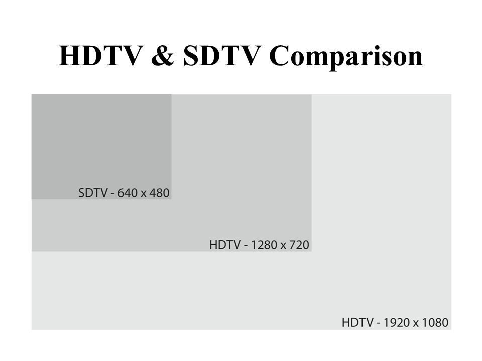 HDTV & SDTV Comparison