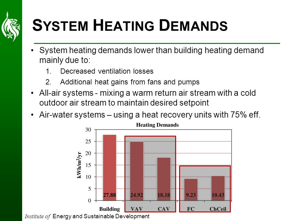 Institute of Energy and Sustainable Development S YSTEM H EATING D EMANDS System heating demands lower than building heating demand mainly due to: 1.Decreased ventilation losses 2.Additional heat gains from fans and pumps All-air systems - mixing a warm return air stream with a cold outdoor air stream to maintain desired setpoint Air-water systems – using a heat recovery units with 75% eff.