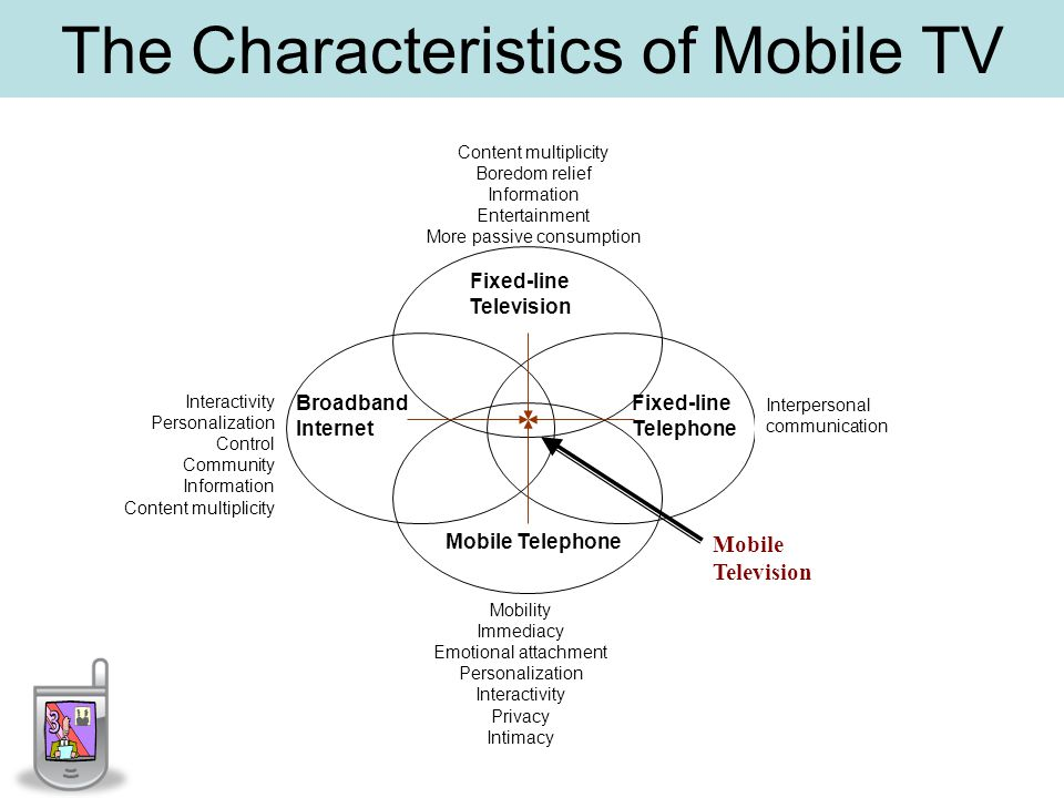 The Characteristics of Mobile TV Fixed-line Television Broadband Internet Fixed-line Telephone Mobile Telephone Mobile Television Mobility Immediacy Emotional attachment Personalization Interactivity Privacy Intimacy Interpersonal communication Interactivity Personalization Control Community Information Content multiplicity Boredom relief Information Entertainment More passive consumption