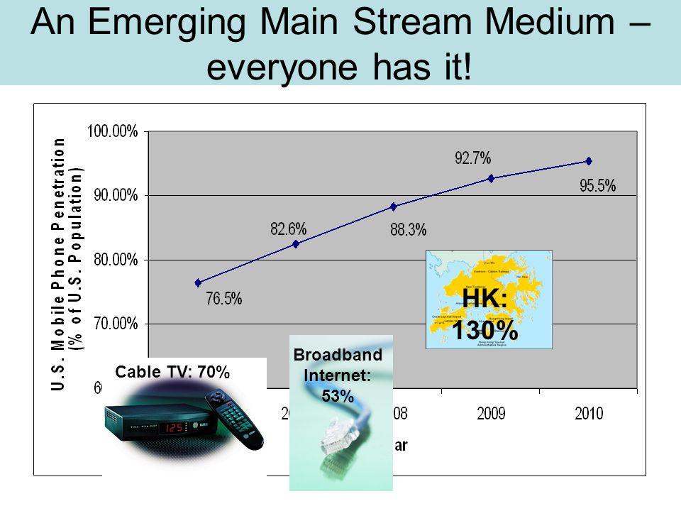 An Emerging Main Stream Medium – everyone has it! HK: 130% Cable TV: 70% Broadband Internet: 53%
