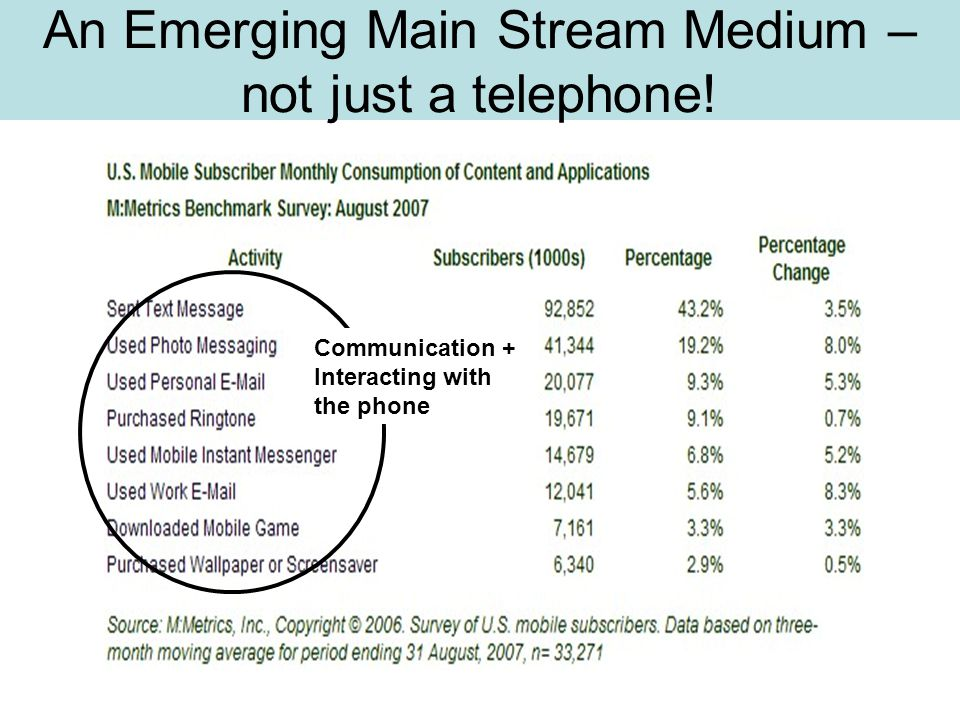 An Emerging Main Stream Medium – not just a telephone! Communication + Interacting with the phone