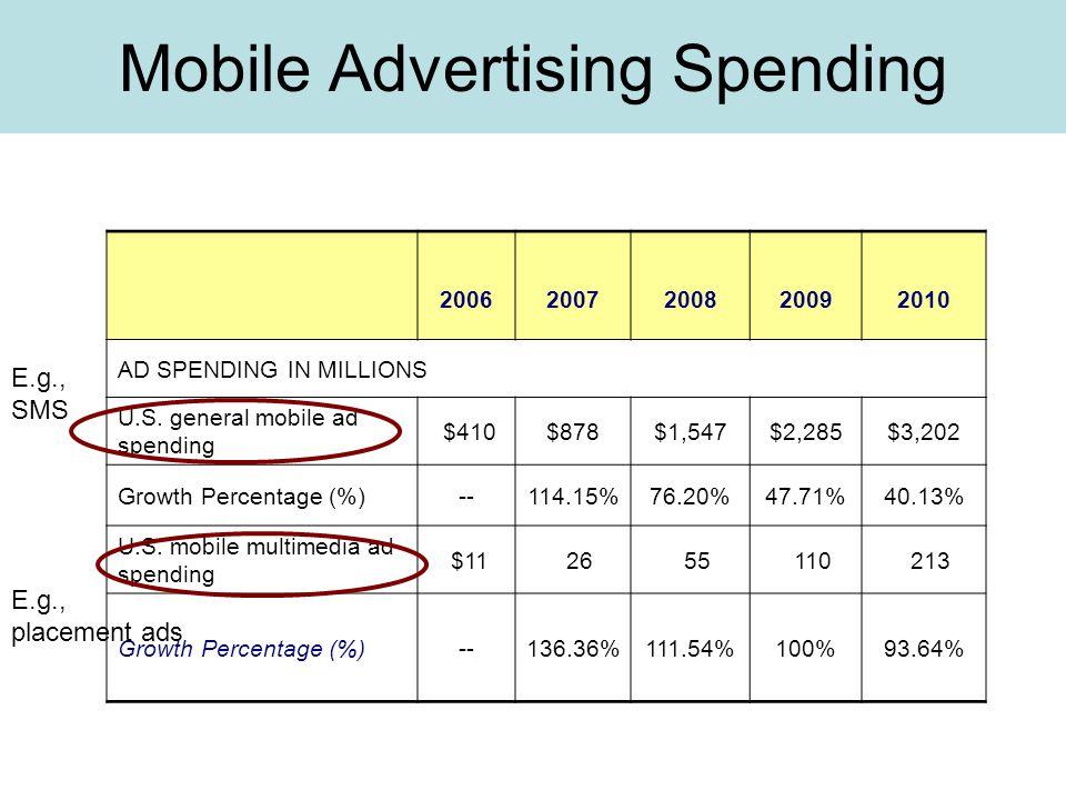Mobile Advertising Spending 20062007200820092010 AD SPENDING IN MILLIONS U.S.