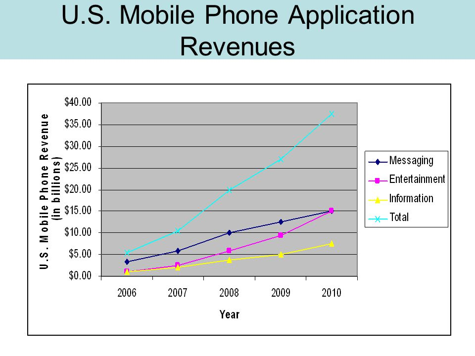 U.S. Mobile Phone Application Revenues