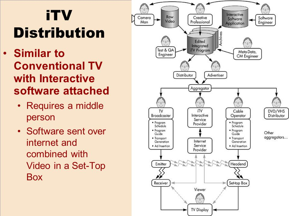 iTV Distribution Similar to Conventional TV with Interactive software attached Requires a middle person Software sent over internet and combined with