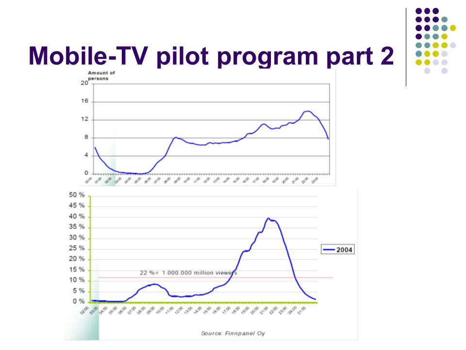 Mobile-TV pilot program part 3 Results 41% of pilot participants would be willing to purchase mobile TV services and half thought that a fixed monthly fee of 10 euros was a reasonable price to pay.