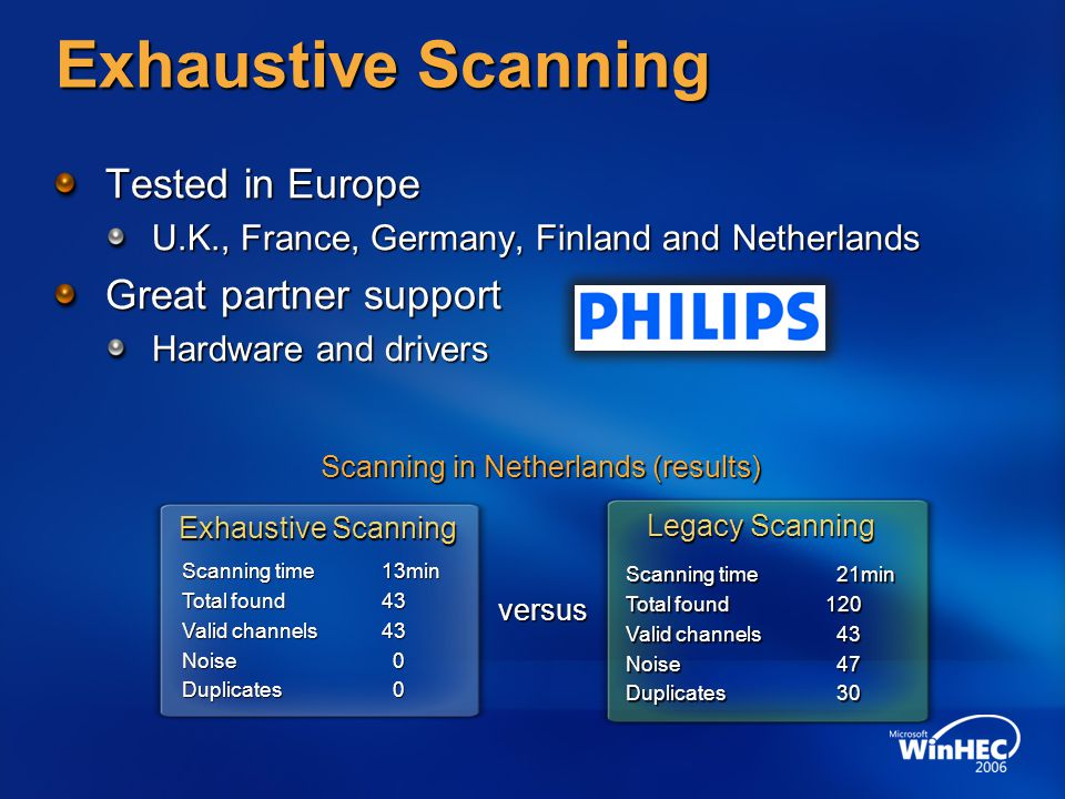 Exhaustive Scanning Tested in Europe U.K., France, Germany, Finland and Netherlands Great partner support Hardware and drivers Scanning time13min Tota