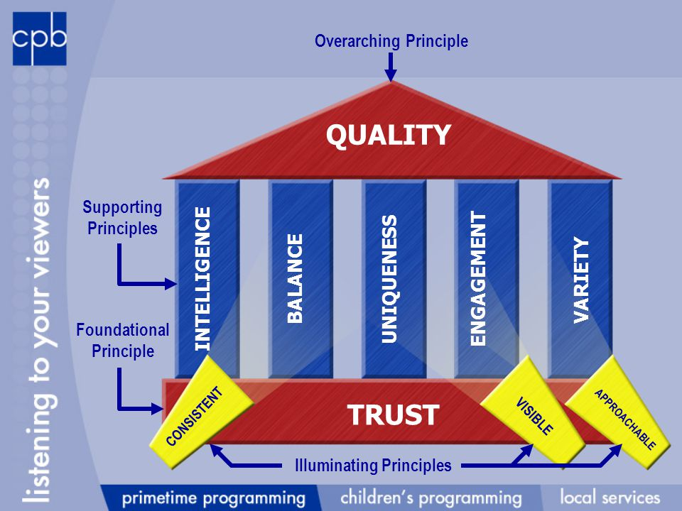 Reinforcing PTV Principles QUALITY TRUST INTELLIGENCE BALANCEUNIQUENESSENGAGEMENT VARIETY CONSISTENT VISIBLE APPROACHABLE