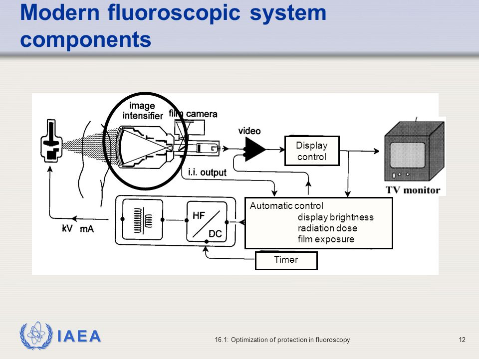 IAEA 16.1: Optimization of protection in fluoroscopy12 Automatic control display brightness radiation dose film exposure Timer Display control Modern fluoroscopic system components