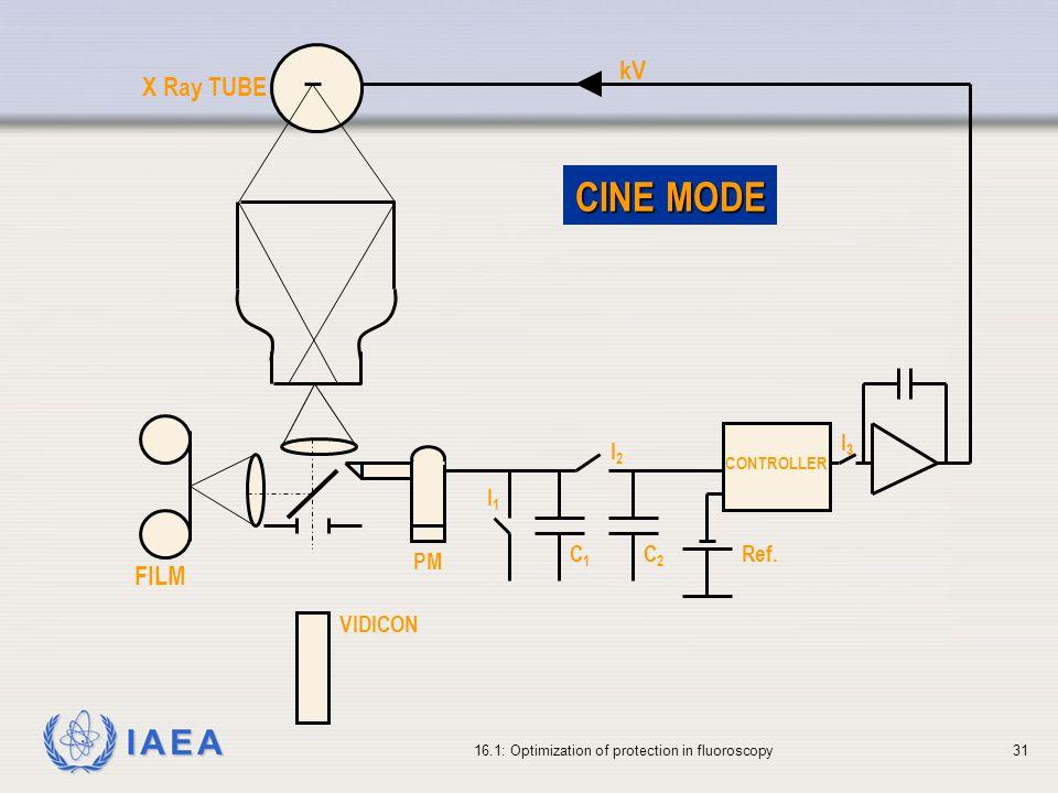 IAEA 16.1: Optimization of protection in fluoroscopy31 VIDICON FILM PM CONTROLLER X Ray TUBE kV CINE MODE I2I2 Ref.