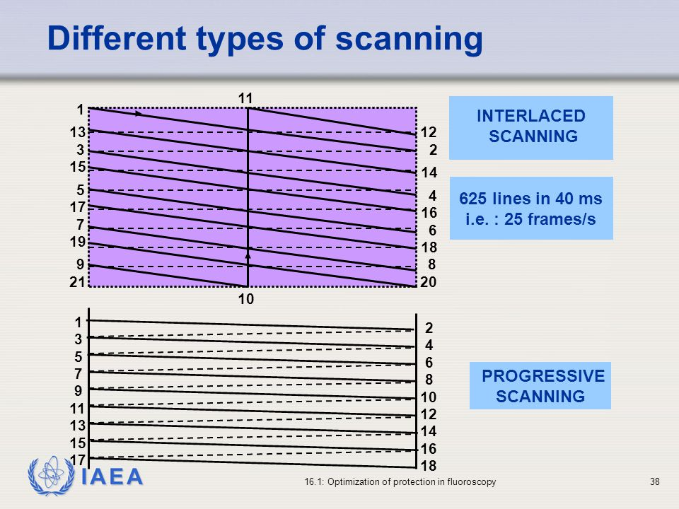 IAEA 16.1: Optimization of protection in fluoroscopy38 Different types of scanning INTERLACED SCANNING PROGRESSIVE SCANNING 12 2 14 4 16 18 6 1 8 20 13 15 17 10 11 3 21 19 5 7 9 3 5 18 16 14 12 10 8 6 4 2 7 9 11 13 15 17 1 625 lines in 40 ms i.e.