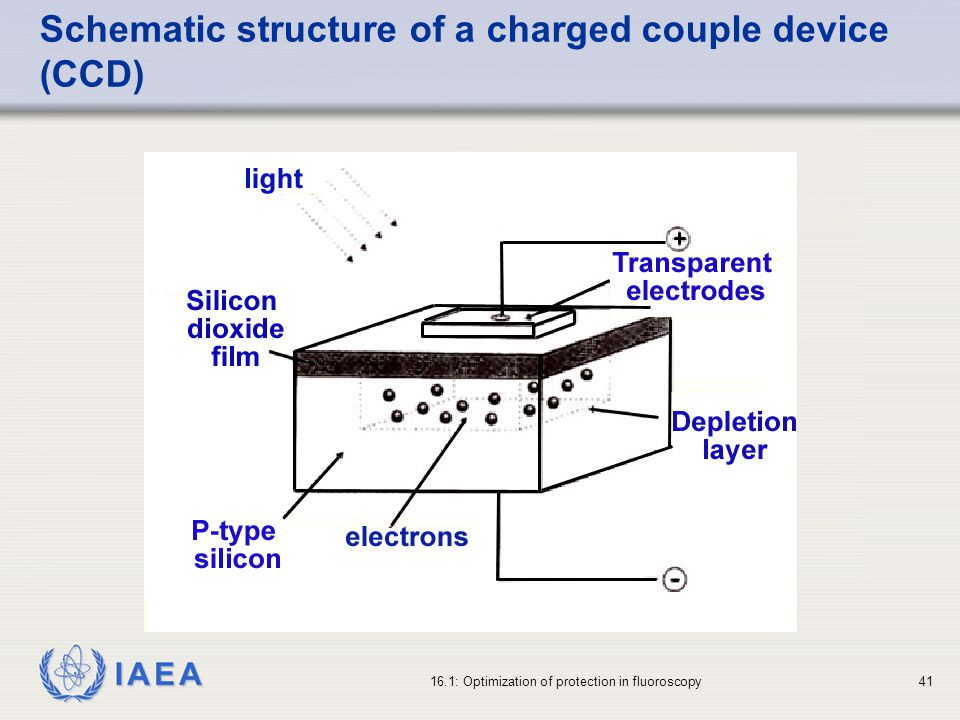 IAEA 16.1: Optimization of protection in fluoroscopy41 Schematic structure of a charged couple device (CCD)