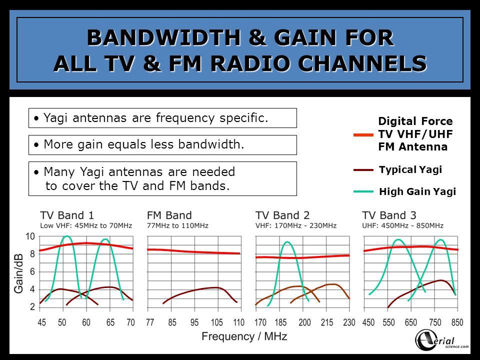 Typical Yagi High Gain Yagi BANDWIDTH & GAIN FOR ALL TV & FM RADIO CHANNELS Digital Force TV VHF/UHF FM Antenna Yagi antennas are frequency specific.