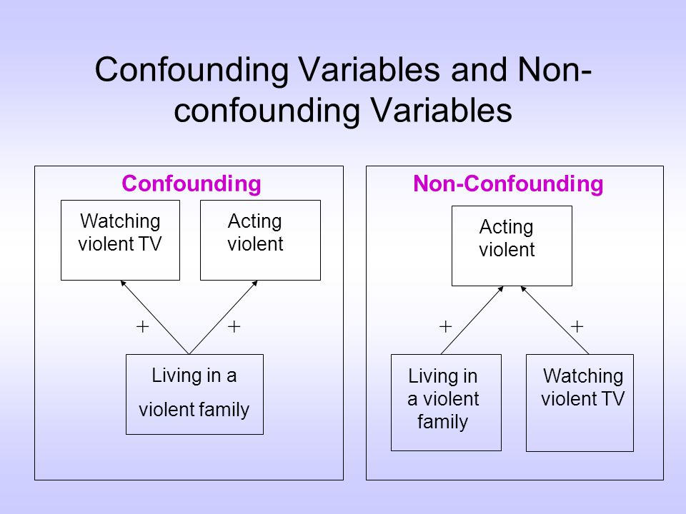 Confounding Variables and Non- confounding Variables Watching violent TV Acting violent Living in a violent family ++ Living in a violent family Watching violent TV Acting violent ++ Confounding Non-Confounding