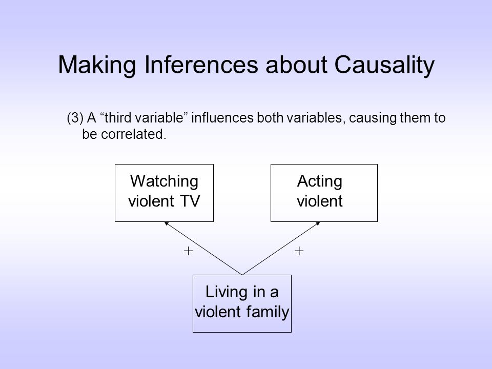 Making Inferences about Causality (3) A third variable influences both variables, causing them to be correlated.