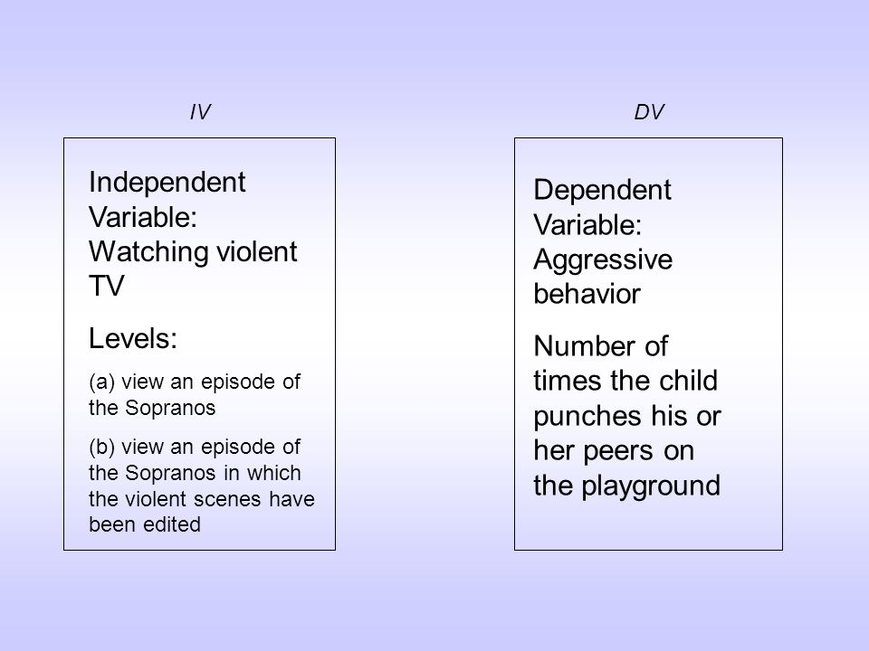 Independent Variable: Watching violent TV Levels: (a) view an episode of the Sopranos (b) view an episode of the Sopranos in which the violent scenes have been edited Dependent Variable: Aggressive behavior Number of times the child punches his or her peers on the playground IVDV