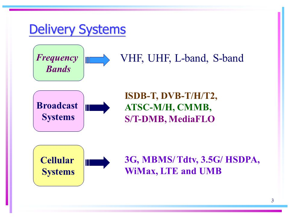 3 Delivery Systems Frequency Bands VHF, UHF, L-band, S-band Broadcast Systems ISDB-T, DVB-T/H/T2, ATSC-M/H, CMMB, S/T-DMB, MediaFLO Cellular Systems 3