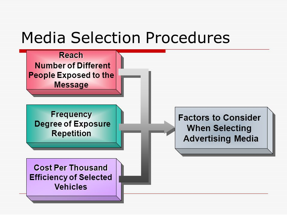 Reach Number of Different People Exposed to the MessageReach Frequency Degree of Exposure RepetitionFrequency Cost Per Thousand Cost Per Thousand Efficiency of Selected Vehicles Factors to Consider When Selecting Advertising Media Factors to Consider When Selecting Advertising Media Media Selection Procedures