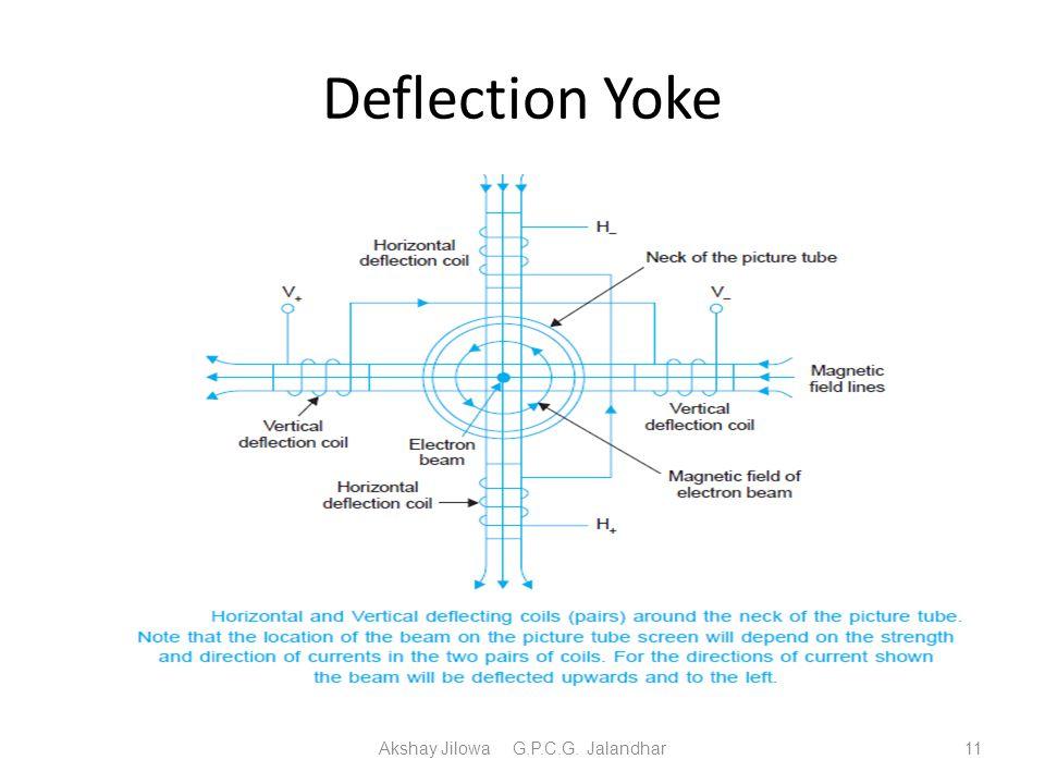 Deflection Yoke Akshay Jilowa G.P.C.G. Jalandhar11
