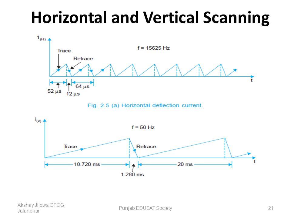 Horizontal and Vertical Scanning Akshay Jilowa GPCG Jalandhar 21Punjab EDUSAT Society