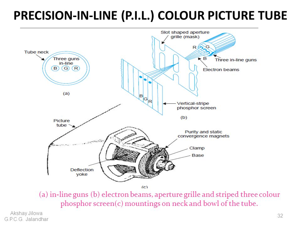 PRECISION-IN-LINE (P.I.L.) COLOUR PICTURE TUBE Akshay Jilowa G.P.C.G. Jalandhar 32 (a) in-line guns (b) electron beams, aperture grille and striped th