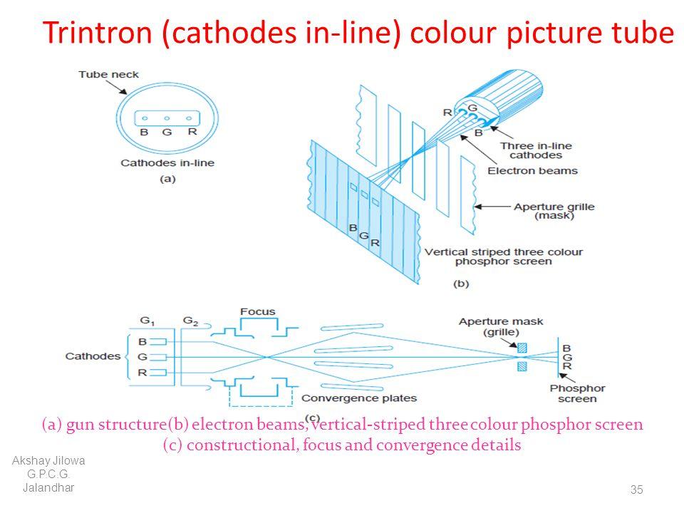 Trintron (cathodes in-line) colour picture tube Akshay Jilowa G.P.C.G. Jalandhar 35 (a) gun structure(b) electron beams, vertical-striped three colour