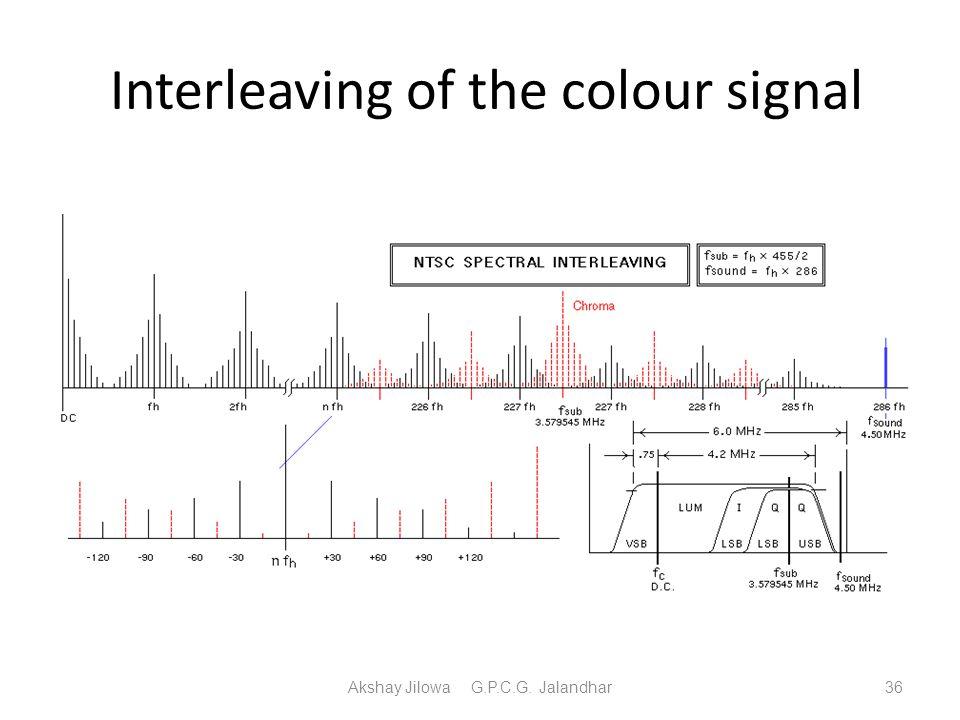 Interleaving of the colour signal Akshay Jilowa G.P.C.G. Jalandhar36