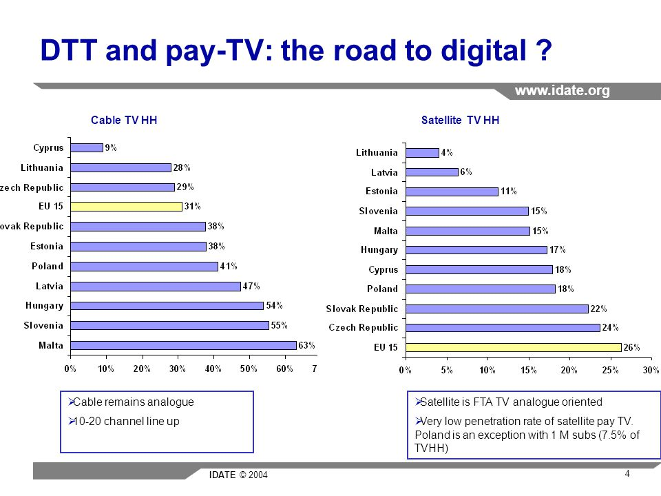 IDATE © 2004 www.idate.org 4 DTT and pay-TV: the road to digital .