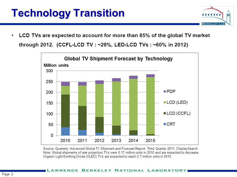 Page 3 Technology Transition Source: Quarterly Advanced Global TV Shipment and Forecast Report, Third Quarter 2011, DisplaySearch The large scale transition from CCFL to LED backlights is likely to bring substantial improvement in efficiency.