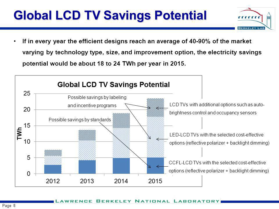 Page 9 Conclusions There is estimated to be a significant decrease in energy consumption for newly sold TVs globally, because of the large-scale transition toward LED-LCD TVs and rapid efficiency improvement in TV technologies.