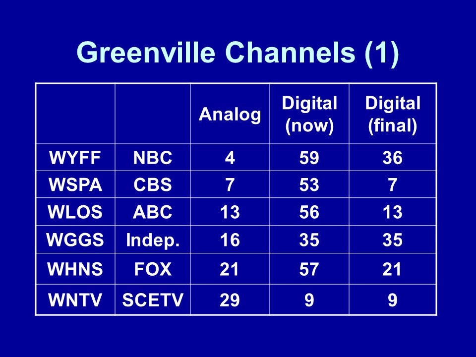 Greenville Channels (1) Analog Digital (now) Digital (final) WYFFNBC45936 WSPACBS7537 WLOSABC135613 WGGSIndep.1635 WHNSFOX215721 WNTVSCETV2999