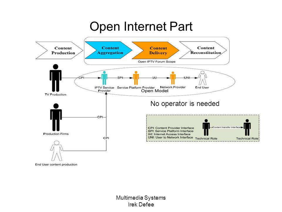 Multimedia Systems Irek Defee Open Internet Part No operator is needed