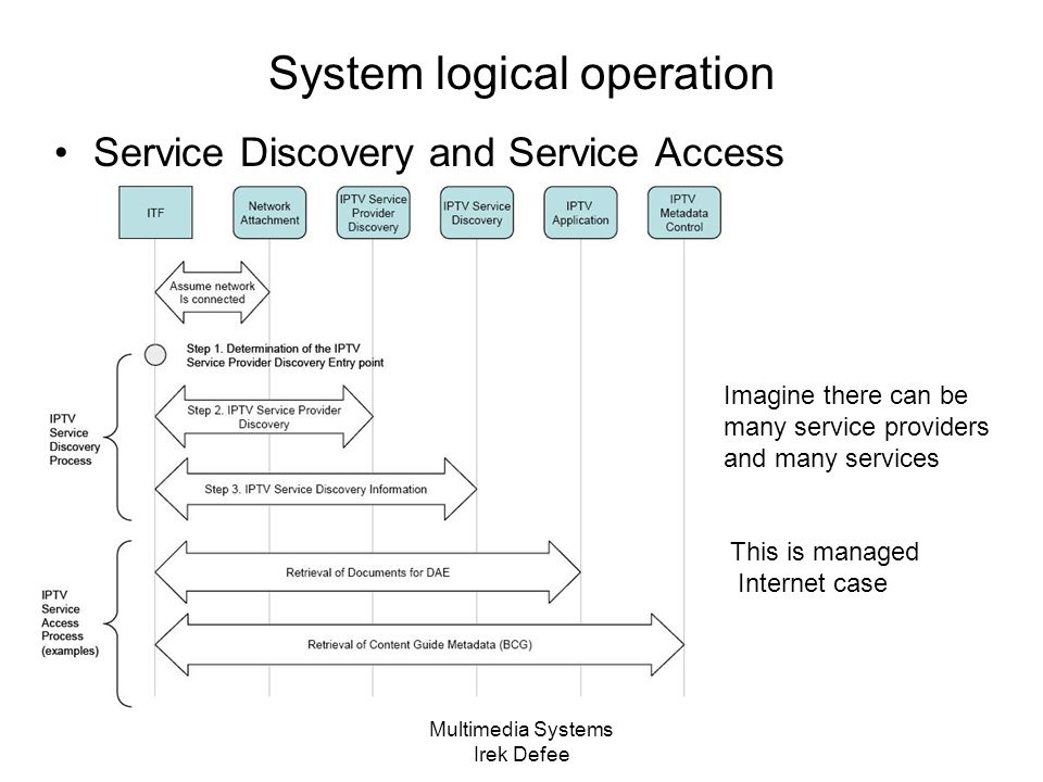 Multimedia Systems Irek Defee System logical operation Service Discovery and Service Access Imagine there can be many service providers and many services This is managed Internet case