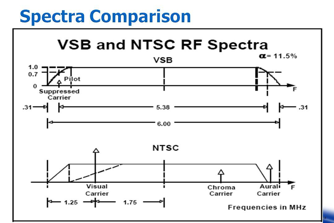 18 Spectra Comparison