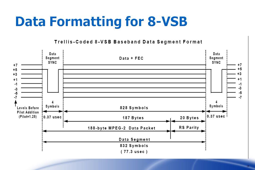 19 Data Formatting for 8-VSB