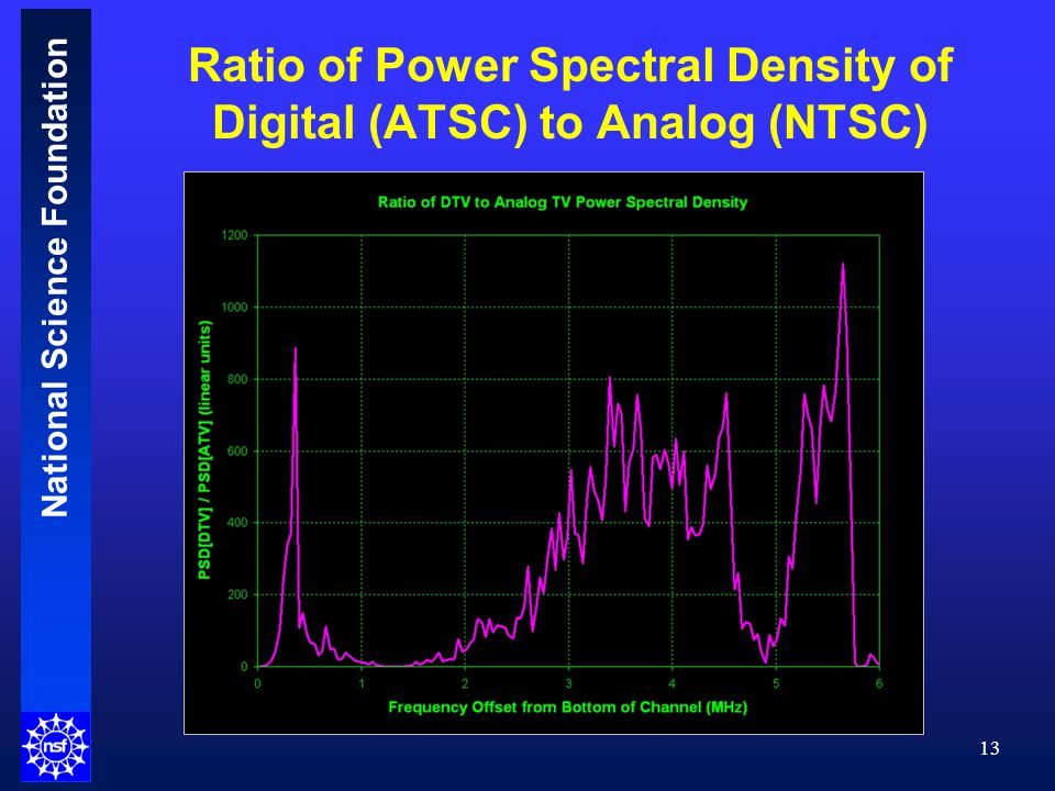 National Science Foundation Ratio of Power Spectral Density of Digital (ATSC) to Analog (NTSC) 13