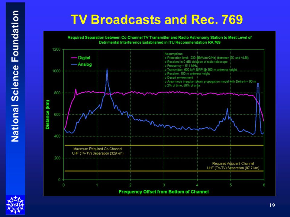 National Science Foundation TV Broadcasts and Rec. 769 19