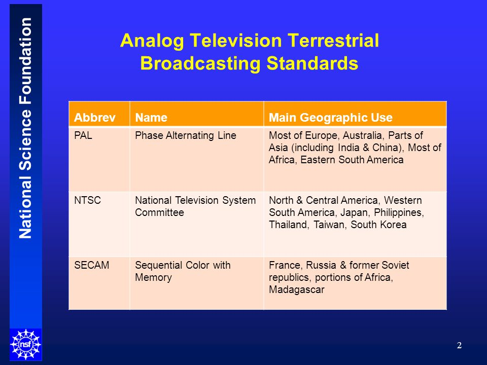 National Science Foundation Analog Television Terrestrial Broadcasting Standards 2 AbbrevNameMain Geographic Use PALPhase Alternating LineMost of Europe, Australia, Parts of Asia (including India & China), Most of Africa, Eastern South America NTSCNational Television System Committee North & Central America, Western South America, Japan, Philippines, Thailand, Taiwan, South Korea SECAMSequential Color with Memory France, Russia & former Soviet republics, portions of Africa, Madagascar