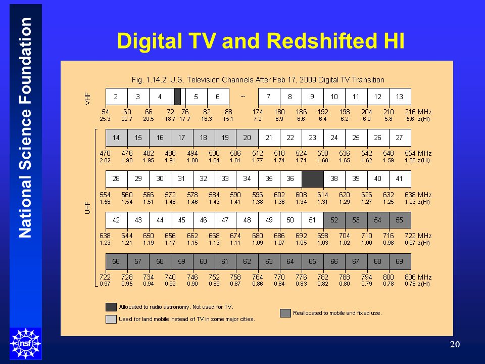National Science Foundation 20 Digital TV and Redshifted HI
