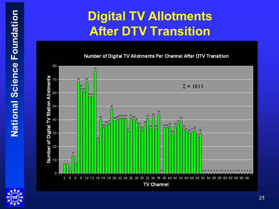 National Science Foundation 25 Digital TV Allotments After DTV Transition