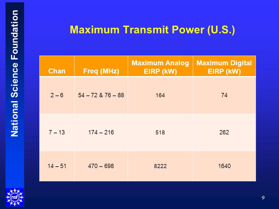 National Science Foundation DTV Unwanted Emissions Limits (U.S.) (Assumes full-power 1640 kW EIRP) 10