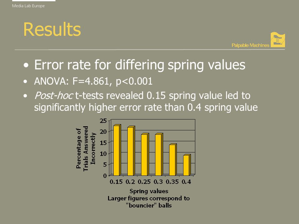 Results Error rate for differing spring values ANOVA: F=4.861, p<0.001 Post-hoc t-tests revealed 0.15 spring value led to significantly higher error rate than 0.4 spring value