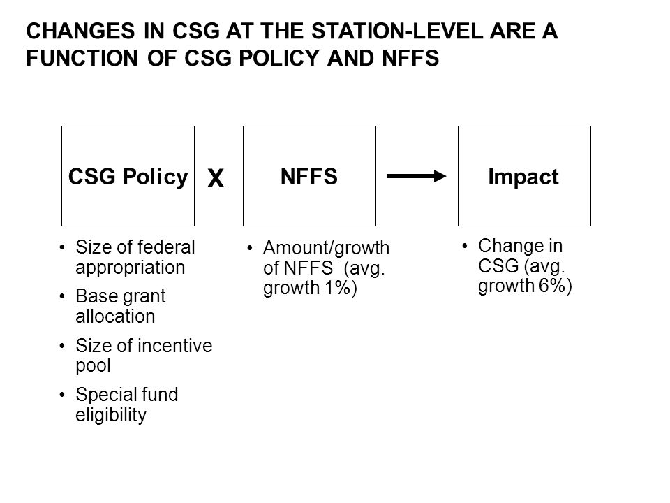 CHANGES IN CSG AT THE STATION-LEVEL ARE A FUNCTION OF CSG POLICY AND NFFS CSG PolicyNFFSImpact X Size of federal appropriation Base grant allocation Size of incentive pool Special fund eligibility Amount/growth of NFFS (avg.