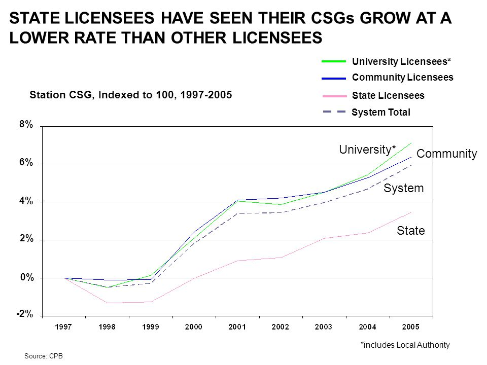 Station CSG, Indexed to 100, 1997-2005 STATE LICENSEES HAVE SEEN THEIR CSGs GROW AT A LOWER RATE THAN OTHER LICENSEES Source: CPB University Licensees* Community Licensees State Licensees System Total State Community University* System *includes Local Authority -2% 0% 2% 4% 6% 8%