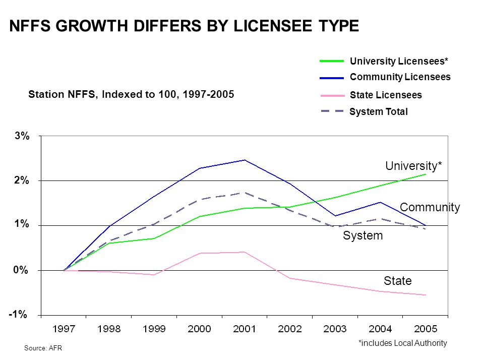 NFFS GROWTH DIFFERS BY LICENSEE TYPE Source: AFR Station NFFS, Indexed to 100, 1997-2005 State Community University* System *includes Local Authority University Licensees* Community Licensees State Licensees System Total -1% 1% 0% 2% 3%